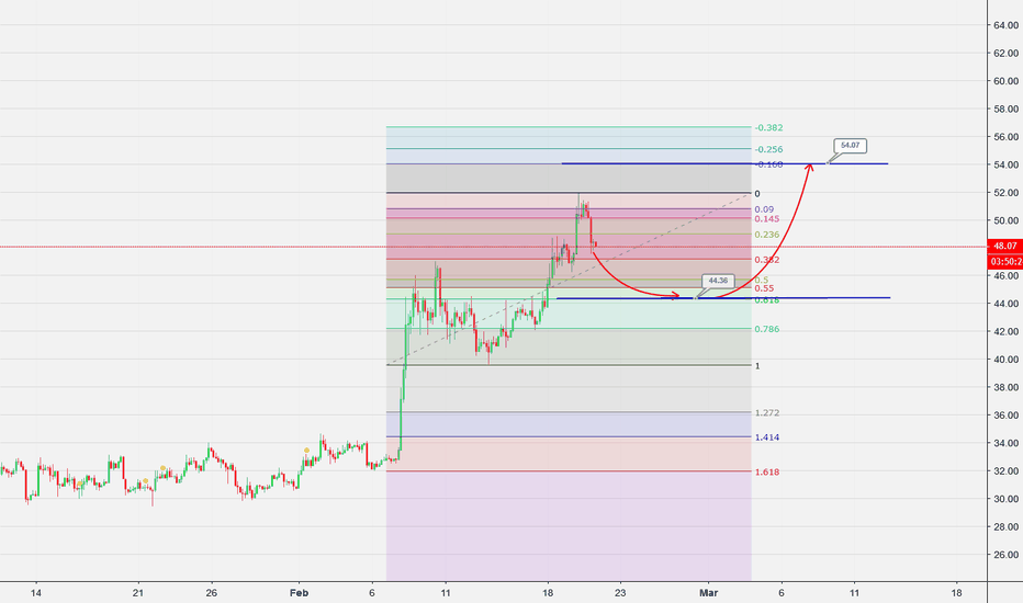 LTCUSD: LTC may be a possibility of this happening