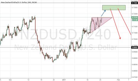 NZDUSD: NZDUSD ascending triangle.