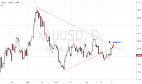 XAUUSD: Gold = Down