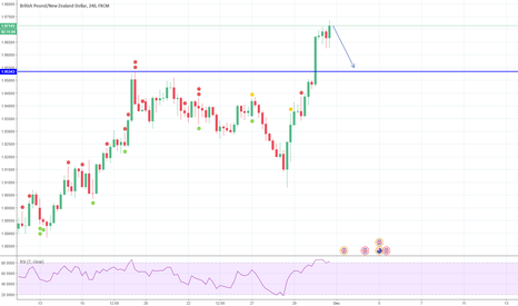 GBPNZD: RSI Divergence