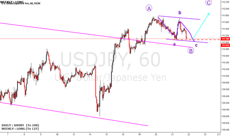 USDJPY: USDJPY buying level almost there, short term