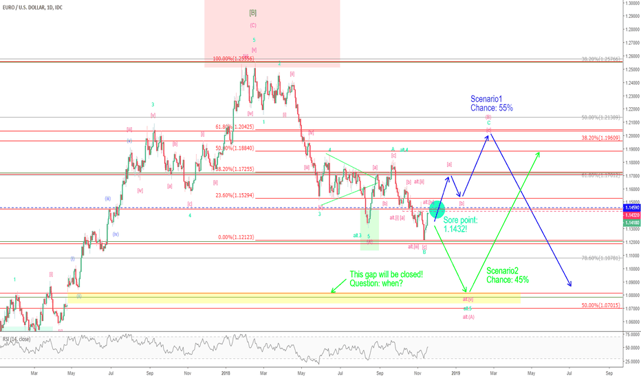 EURUSD: EUR/USD - Next decision point: 1.1432!