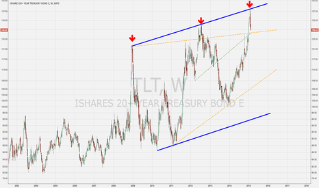 TLT: TLT : Long Term View