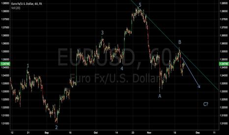 EURUSD: Elliot forecast