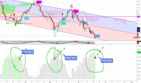 USOIL: very close to bottom as PANIC selling appears and capitulation!
