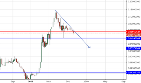 ETHBTC: ETH sell below 6569 Tp at the Blue line on the CHART