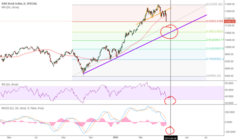 DAX: Double top confirmed on DAX