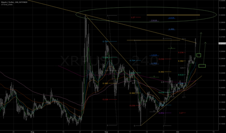 XRPUSD: A new target 0.3 is already visible