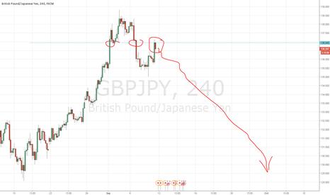 GBPJPY: GBPJPY short pattern
