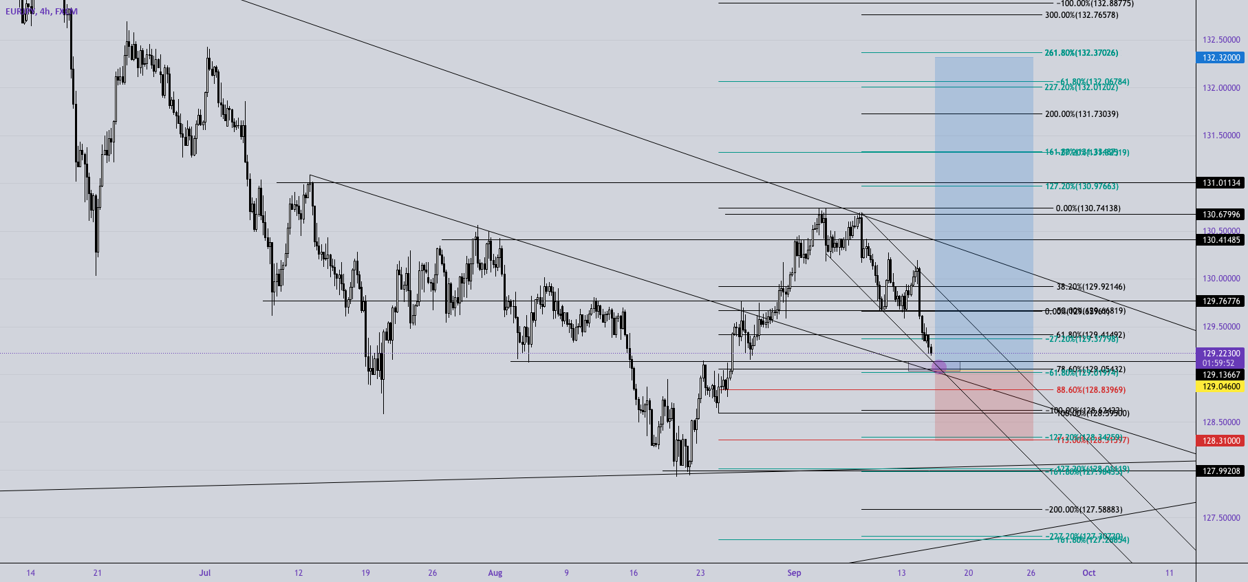 I will miss you Suga for FX:EURJPY by fobonacci
