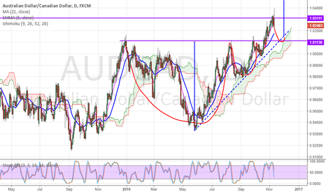 AUDCAD: cup with handle possibility to enter after retest
