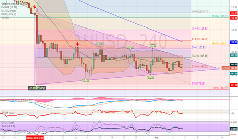XAUUSD: #Gold is preparing a break out