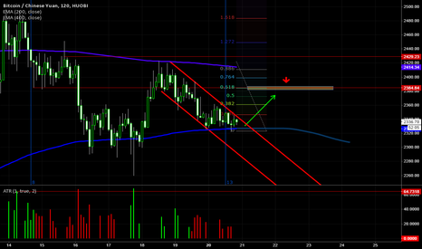 BTCCNY: EMA and Downward Channel