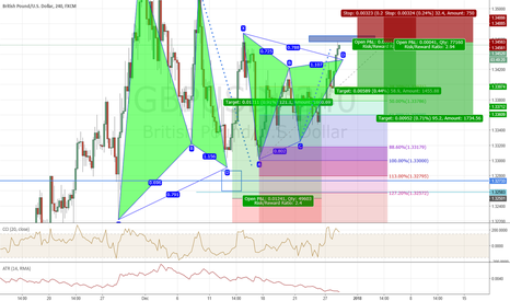 GBPUSD: gartley on gbpusd