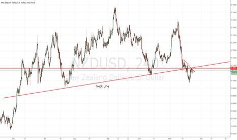 NZDUSD: NZDUSD Head and Shoulders?