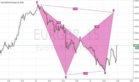 EURGBP: Bearish Bat EurGBP, 15min tf