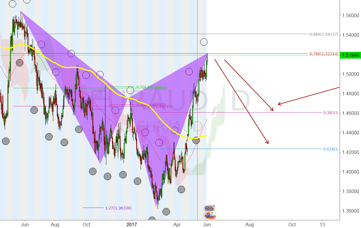 EURAUD  SELL IT