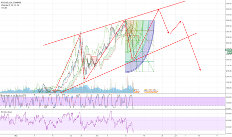 BTCUSD: BTC/USD second chance?