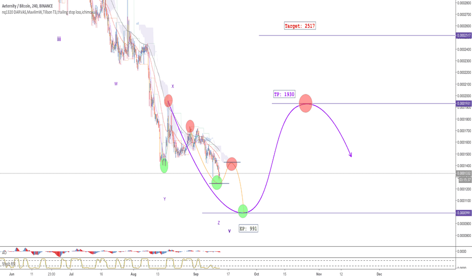 AEBTC: AE - H4 - Correction Wave