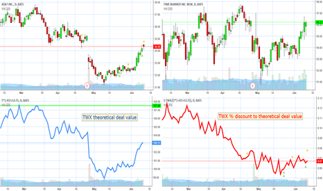 T: Final view before news $TWX $T