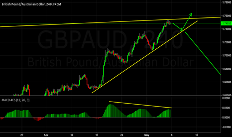 GBPAUD: Short back to trend Line/Decision Point