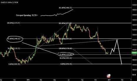 XAUUSD: Gold long term  Short cot report Spreading 26,226