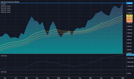 DAX: DAX Index: Short Target