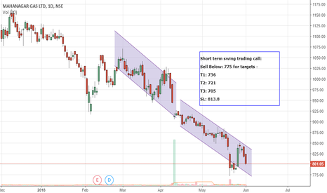 MGL: Short term Swing trading-MGL-Short