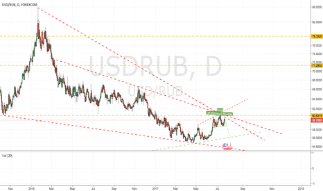 USDRUB: Possible H&S