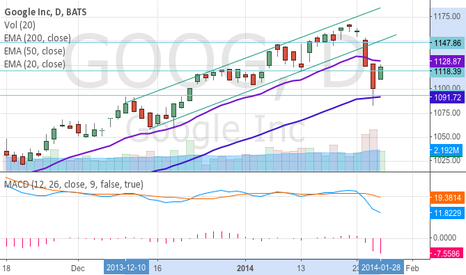 GOOG: GOOG breaks trend line on daily