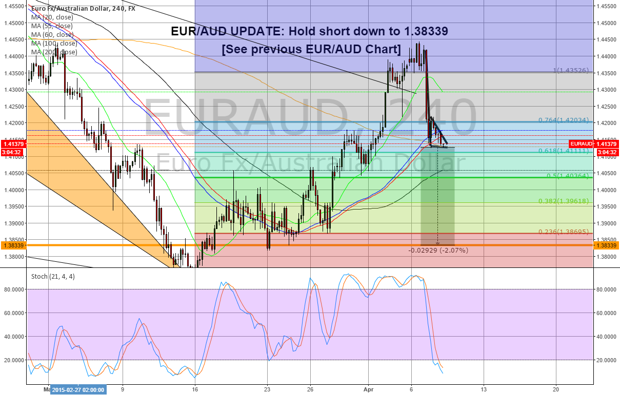EUR/AUD UPDATE: Hold short down to 1.38339