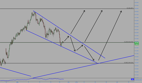 GBPJPY: GBPJPY Wedge possible moves