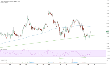 TEVA: TEVA Failed Breakdown - Moving Higher
