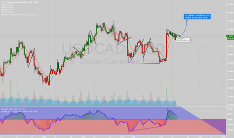 USDCAD: 3 Hour USDCAD Long