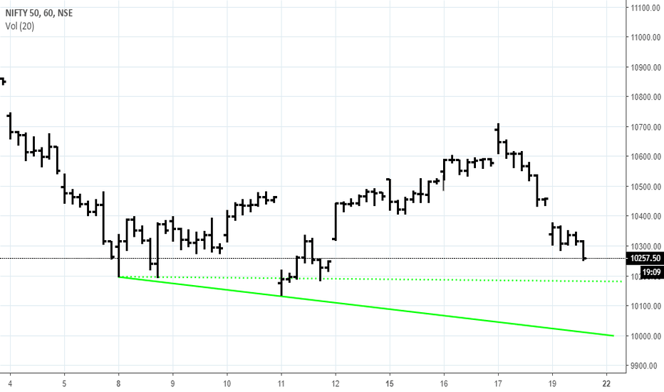 NIFTY: Nifty short term support zone