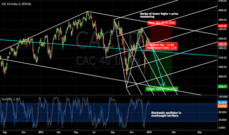CAC: Short the CAC