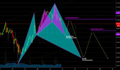 SI1!: Nesting Sharks, 5-0 Patterns w/ Ichimoku & Fibonacci Confluences