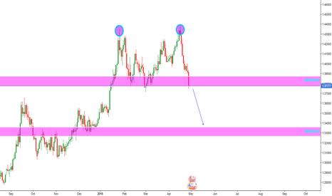 GBPUSD: GBP/USD Double Top Neckline Short Opportunity 2.0