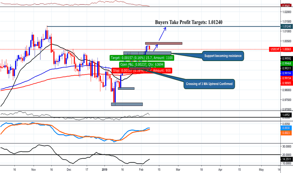 USDCHF: Buy USDCHF Buyers Take Profit Targets 1.01240 | Best Chart