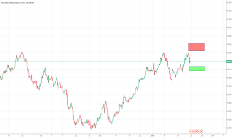 AUDJPY: More short term trading