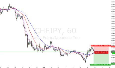 CHFJPY: Short CHFJPY