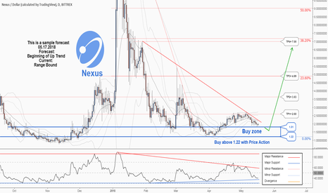 NXSUSD: A good opportunity to buy in Nexus . catch it…