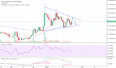 STORJBTC: STORJBTC - In a wedge - buy and sell points