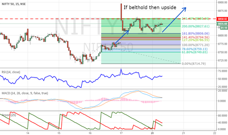 NIFTY: Nifty Belthold Required for another upside