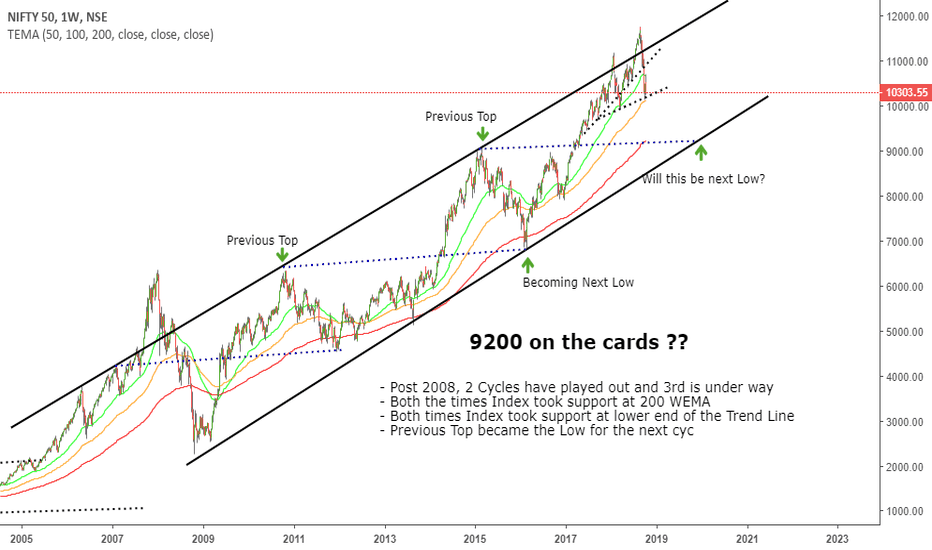 NIFTY: Nifty 9200 on the cards ??