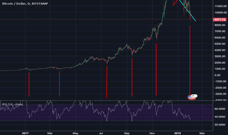 BTCUSD: BTCUSD RSI on the daily shows it's time for lift-off very soon