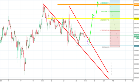 ICXBTC: ICX formed falling wedge pattern- 18% Short-term target