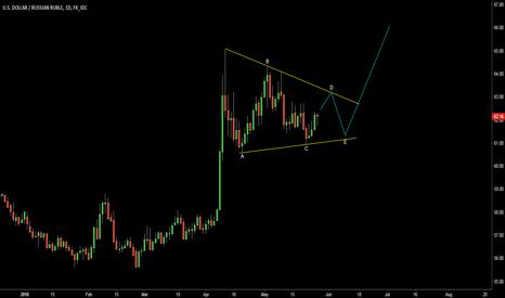 USDRUB: USDRUB: Alternative View - Triangle