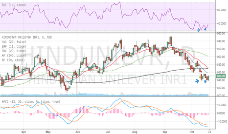HINDUNILVR: Has the base been formed in HUL?