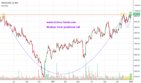 TATAELXSI: Tata Elxsi Medium Term positional call